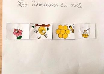 """How bees make honey."""